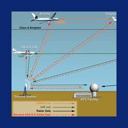 ADS-B Pilot Certification for Int'l Operations